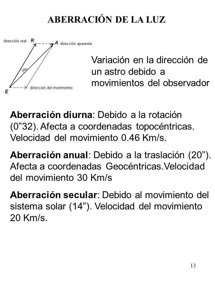 13 ABERRACIÓN DE LA LUZ Variación en la dirección de un astro debido a movimientos del observador Aberración diurna: Debido a la rotación (032). Afect