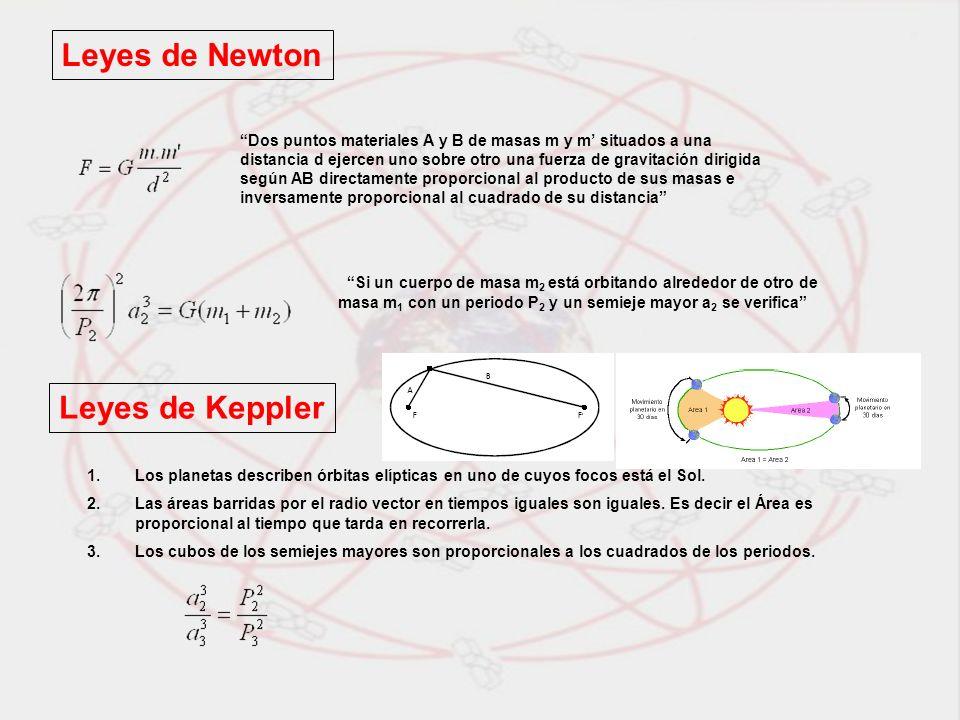 Leyes de Newton Dos puntos materiales A y B de masas m y m situados a una distancia d ejercen uno sobre otro una fuerza de gravitación dirigida según