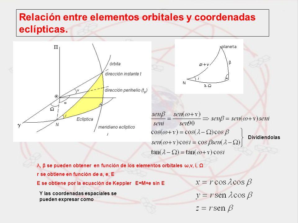 Relación entre elementos orbitales y coordenadas eclípticas. λ, β se pueden obtener en función de los elementos orbitales ω,v, i, Ω r se obtiene en fu