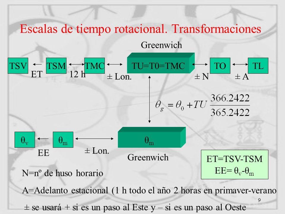 20 RELACIONES ENTRE ESCALAS DE TIEMPO 1 S TA=1 S TE TAI=TE-32 s 148 (1 Enero 1958 a 0 h de TU) T GPS =TAI-18 s (5 Enero 1980 a 0 h de TUC) TE=TDT TDT=TDT+ términos lunares y planetarios DTU=TUC-TU <1 s DTA=TAI-TUC=n s (n entero)