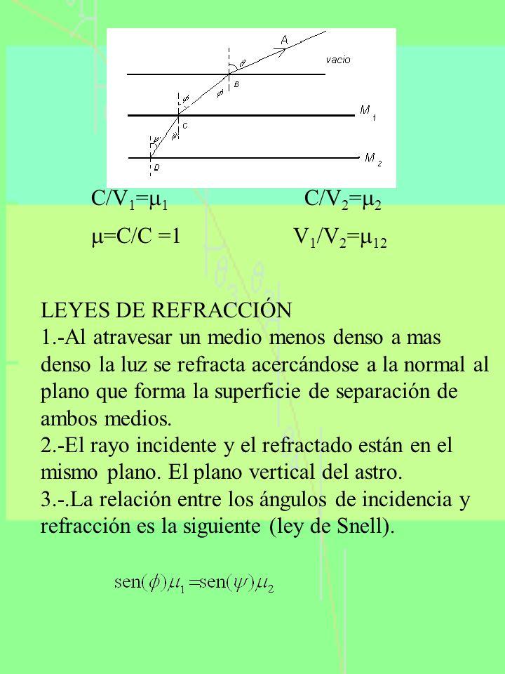 C/V 1 = 1 C/V 2 = 2 =C/C =1 V 1 /V 2 = 12 LEYES DE REFRACCIÓN 1.-Al atravesar un medio menos denso a mas denso la luz se refracta acercándose a la nor