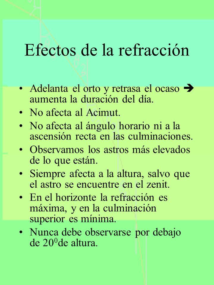 Efectos de la refracción Adelanta el orto y retrasa el ocaso aumenta la duración del día. No afecta al Acimut. No afecta al ángulo horario ni a la asc
