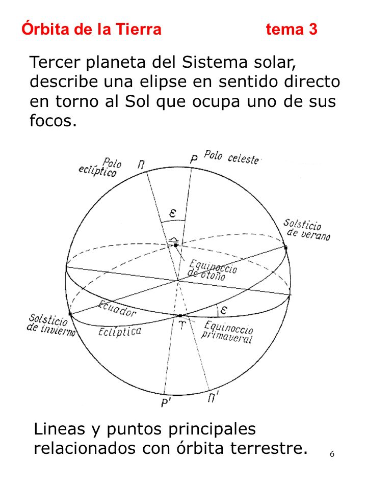 6 Lineas y puntos principales relacionados con órbita terrestre. Órbita de la Tierratema 3 Tercer planeta del Sistema solar, describe una elipse en se