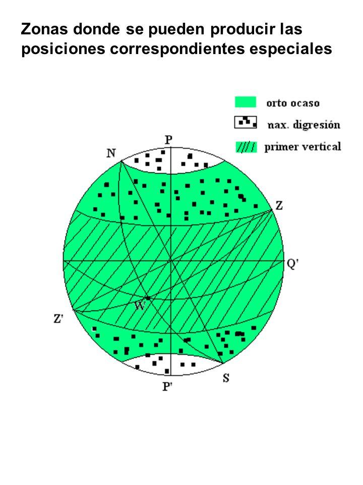 Zonas donde se pueden producir las posiciones correspondientes especiales