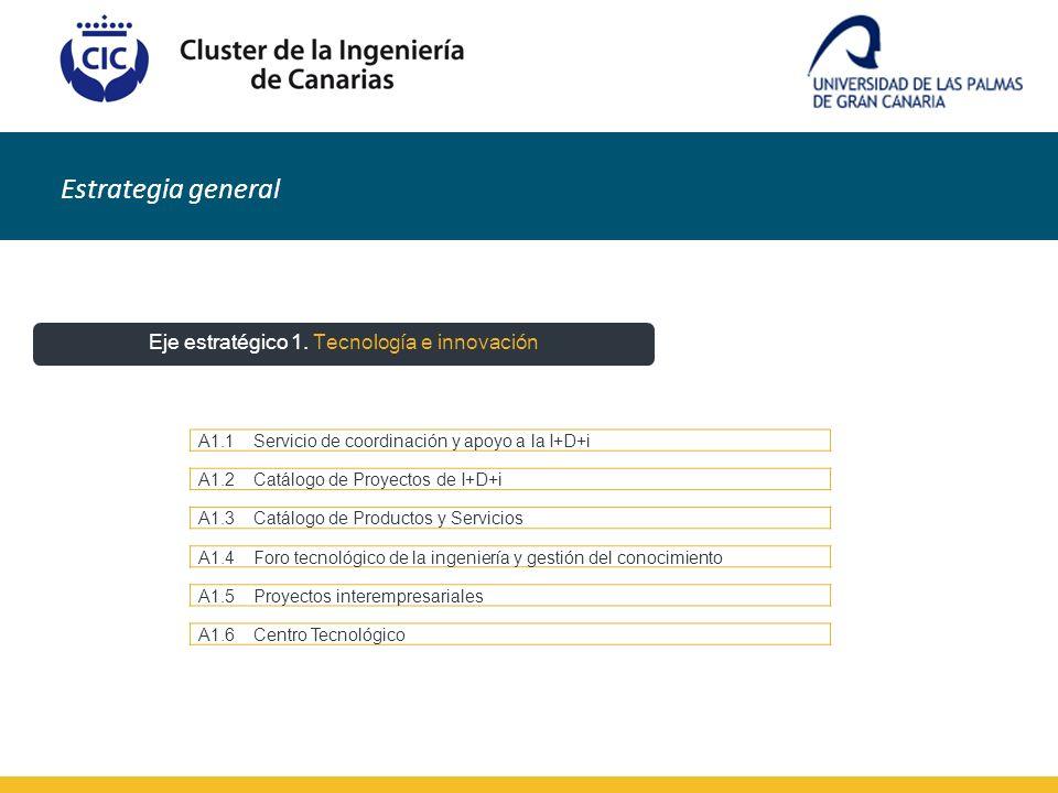 A1.1Servicio de coordinación y apoyo a la I+D+i A1.2Catálogo de Proyectos de I+D+i A1.3Catálogo de Productos y Servicios A1.4Foro tecnológico de la in