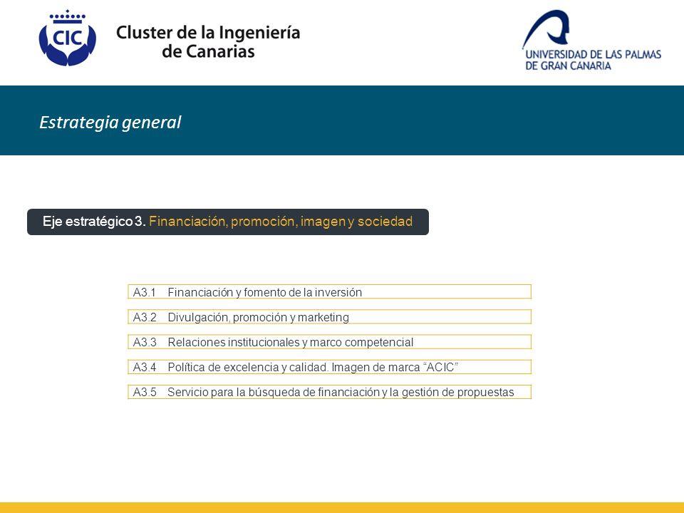 Estrategia general Eje estratégico 3. Financiación, promoción, imagen y sociedad A3.1Financiación y fomento de la inversión A3.2Divulgación, promoción