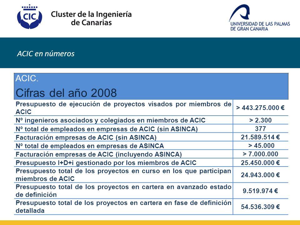 ACIC en números ACIC. Cifras del año 2008 Presupuesto de ejecución de proyectos visados por miembros de ACIC > 443.275.000 Nº ingenieros asociados y c