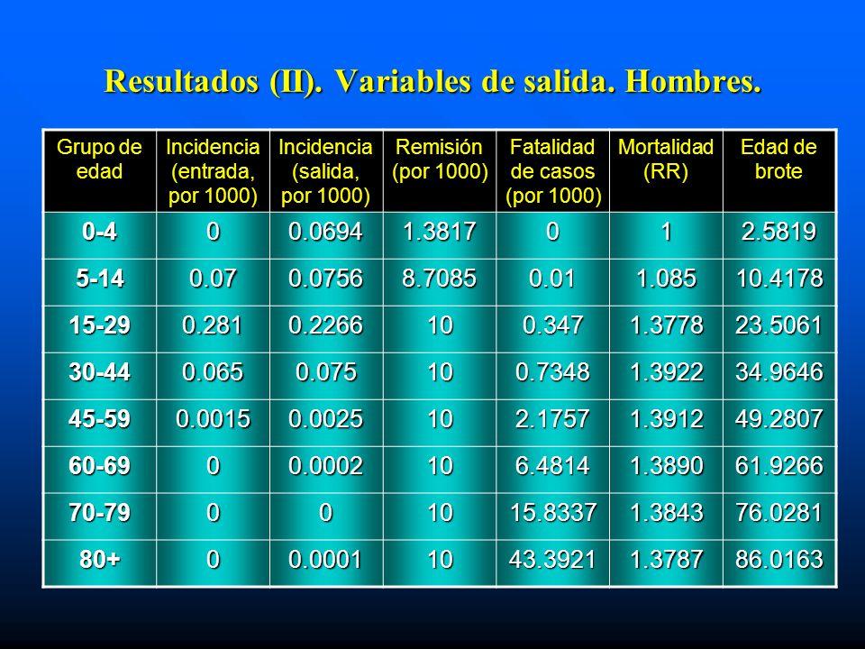 Resultados (II). Variables de salida. Hombres. Grupo de edad Incidencia (entrada, por 1000) Incidencia (salida, por 1000) Remisión (por 1000) Fatalida