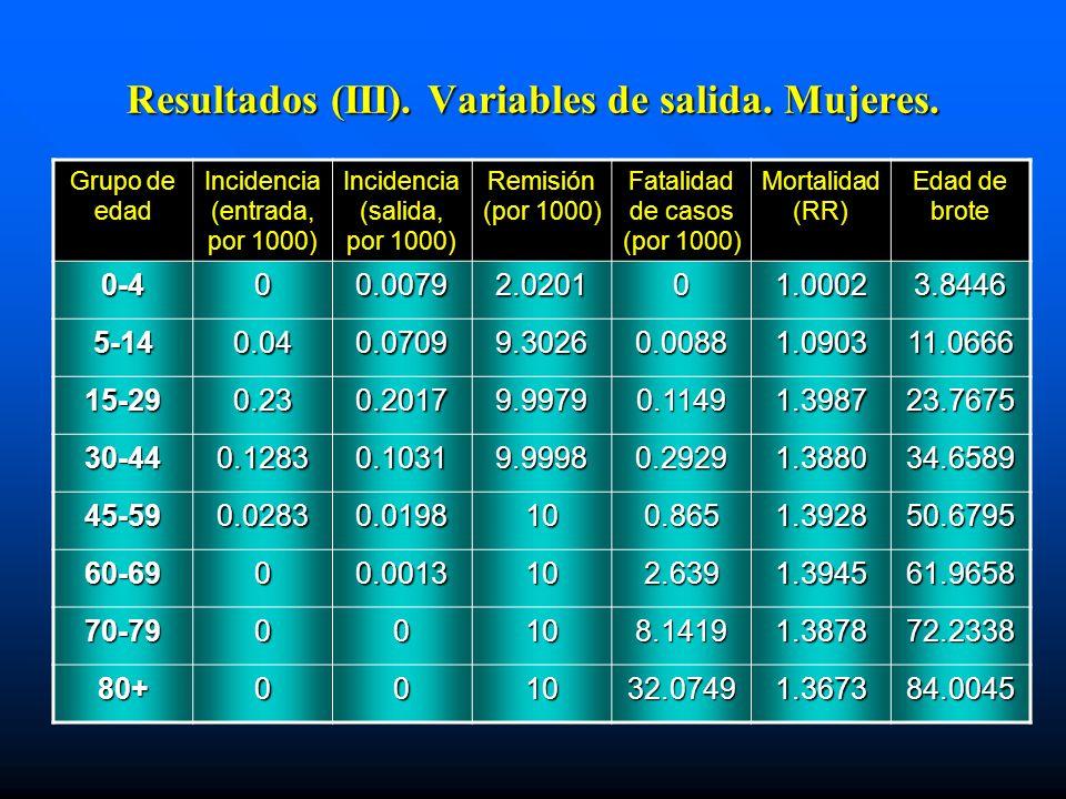 Resultados (III). Variables de salida. Mujeres. Grupo de edad Incidencia (entrada, por 1000) Incidencia (salida, por 1000) Remisión (por 1000) Fatalid