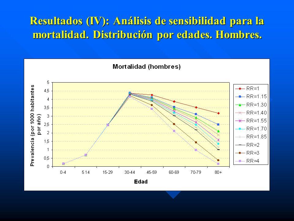 Resultados (IV): Análisis de sensibilidad para la mortalidad. Distribución por edades. Hombres.