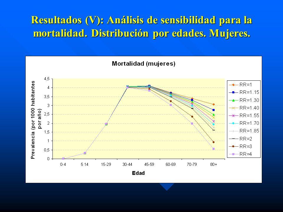 Resultados (V): Análisis de sensibilidad para la mortalidad. Distribución por edades. Mujeres.
