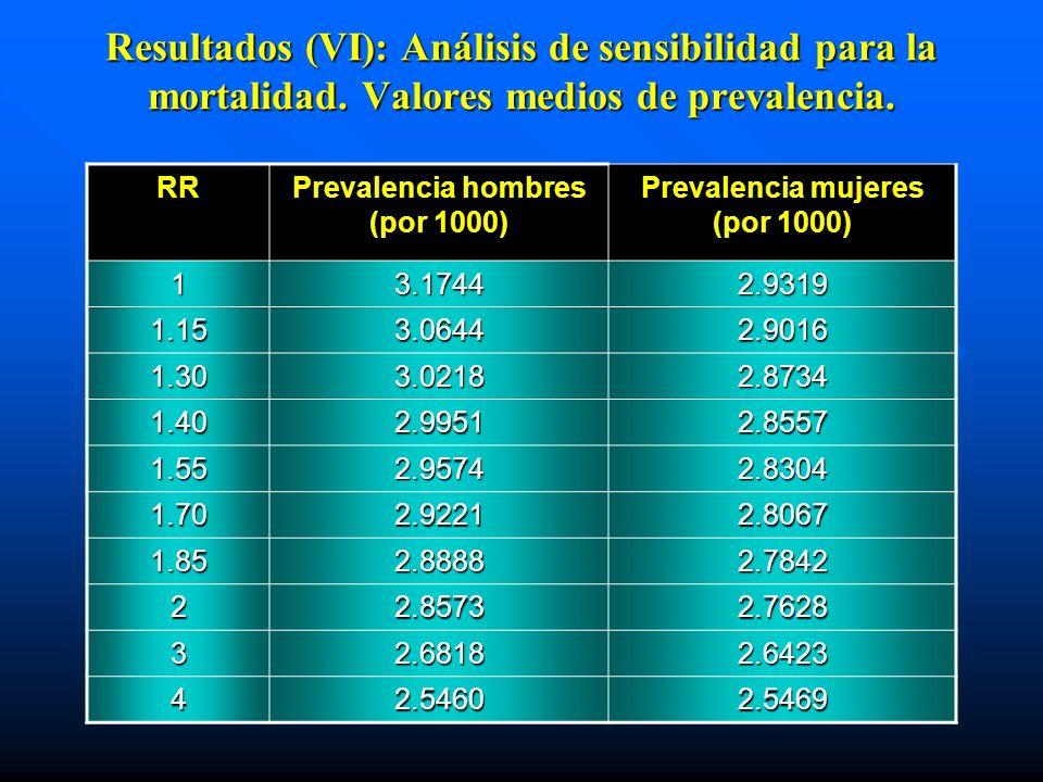 Resultados (VI): Análisis de sensibilidad para la mortalidad. Valores medios de prevalencia. RRPrevalencia hombres (por 1000) Prevalencia mujeres (por