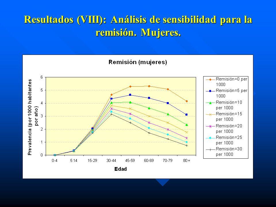 Resultados (VIII): Análisis de sensibilidad para la remisión. Mujeres.