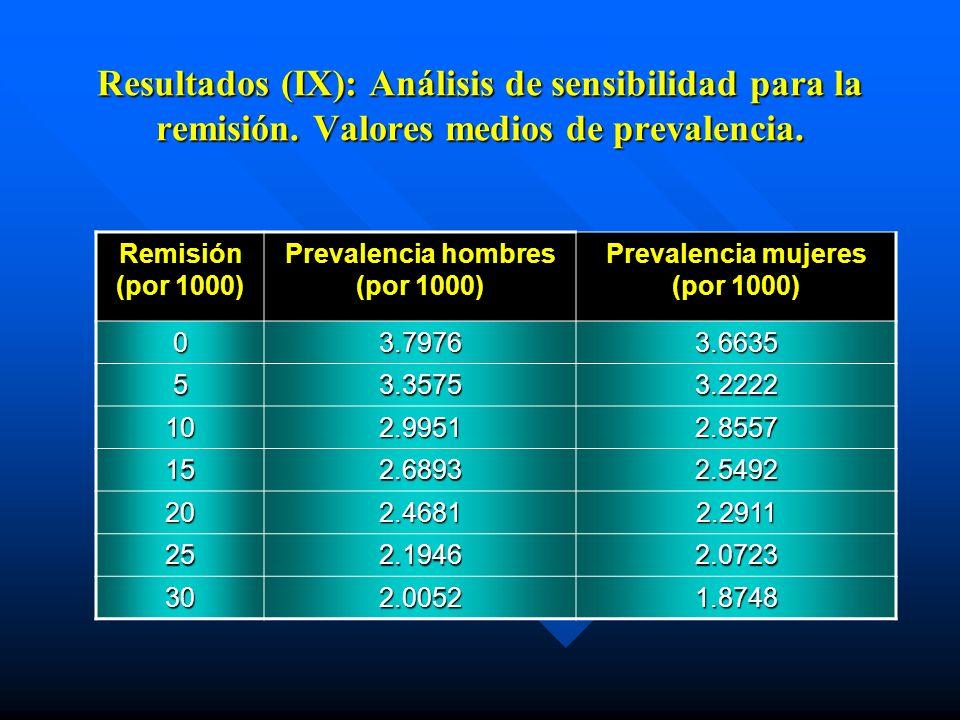 Resultados (IX): Análisis de sensibilidad para la remisión. Valores medios de prevalencia. Remisión (por 1000) Prevalencia hombres (por 1000) Prevalen