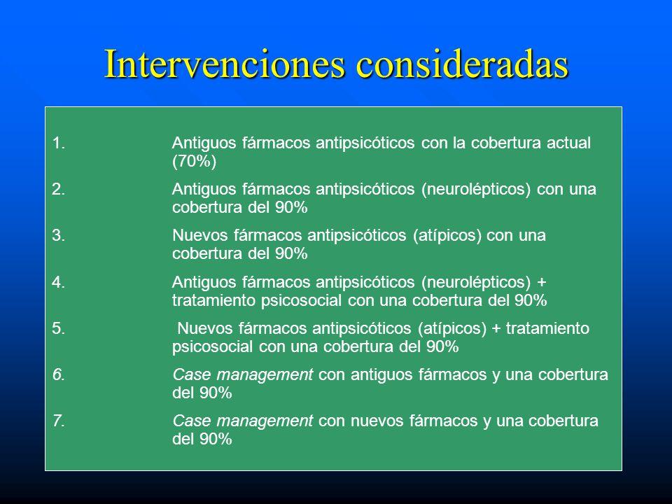 Intervenciones consideradas 1. 1.Antiguos fármacos antipsicóticos con la cobertura actual (70%) 2. 2.Antiguos fármacos antipsicóticos (neurolépticos)