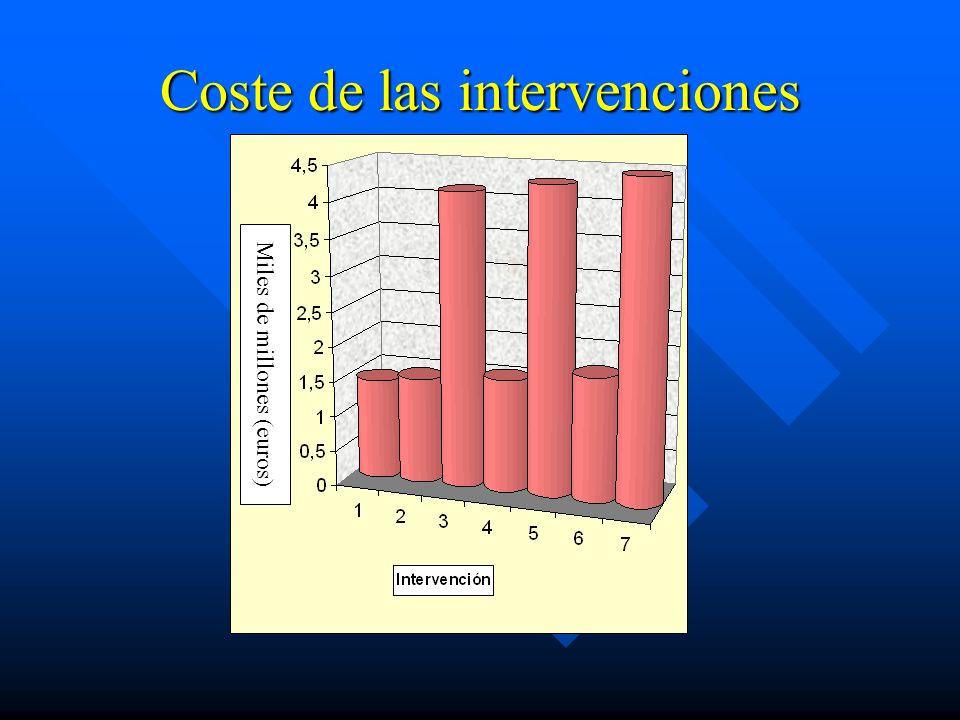 Coste de las intervenciones Miles de millones (euros)