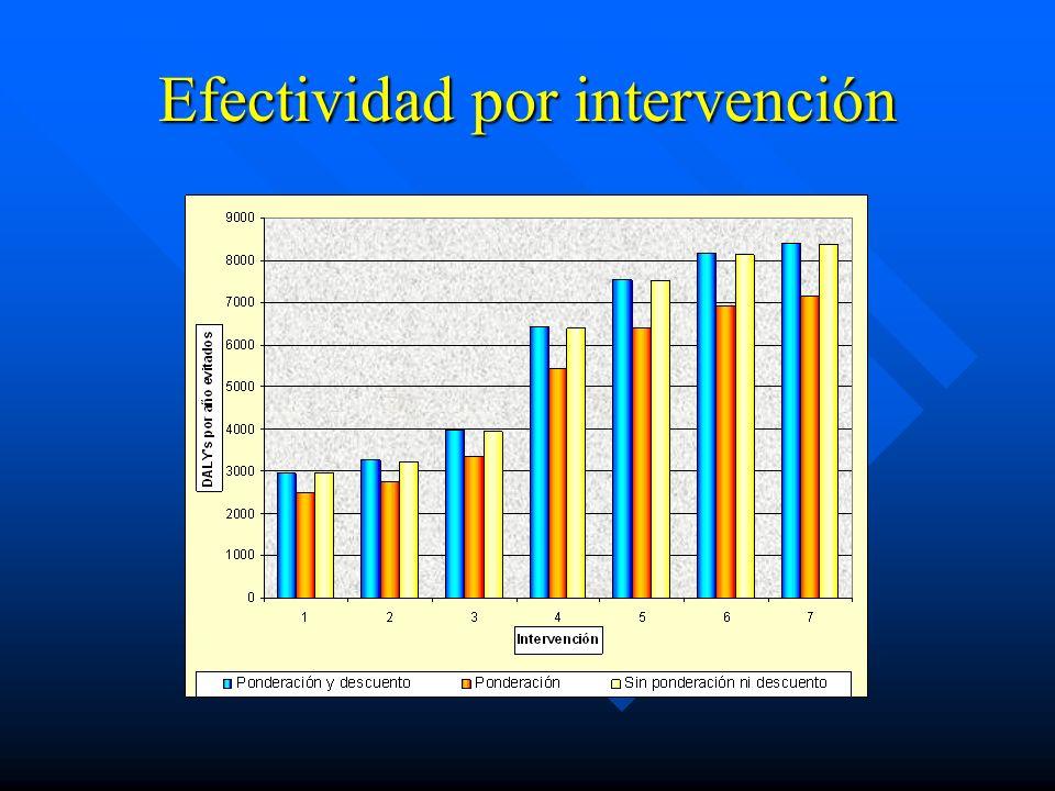 Efectividad por intervención