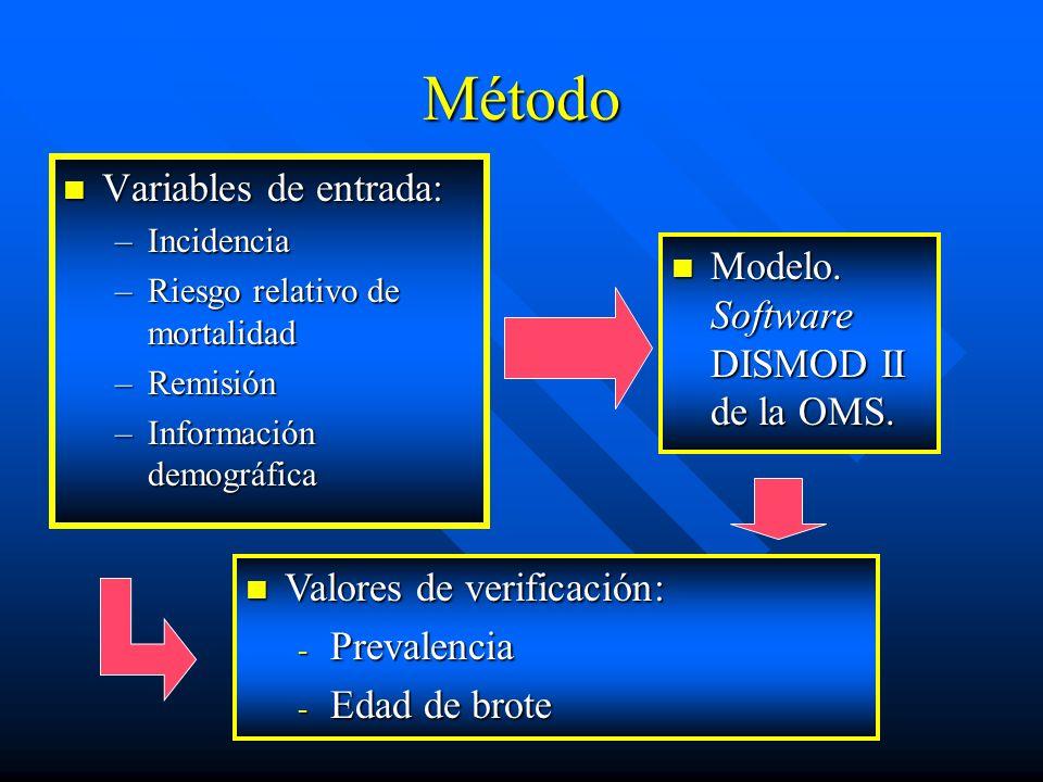 Método Variables de entrada: Variables de entrada: –Incidencia –Riesgo relativo de mortalidad –Remisión –Información demográfica Modelo. Software DISM