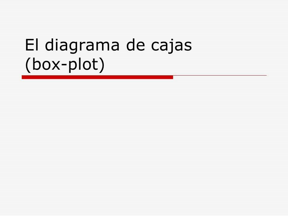 El diagrama de cajas (box-plot)