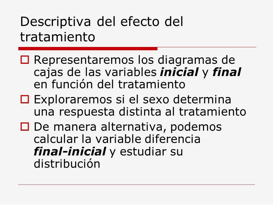Descriptiva del efecto del tratamiento Representaremos los diagramas de cajas de las variables inicial y final en función del tratamiento Exploraremos