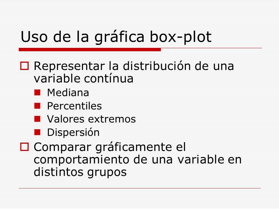 Uso de la gráfica box-plot Representar la distribución de una variable contínua Mediana Percentiles Valores extremos Dispersión Comparar gráficamente