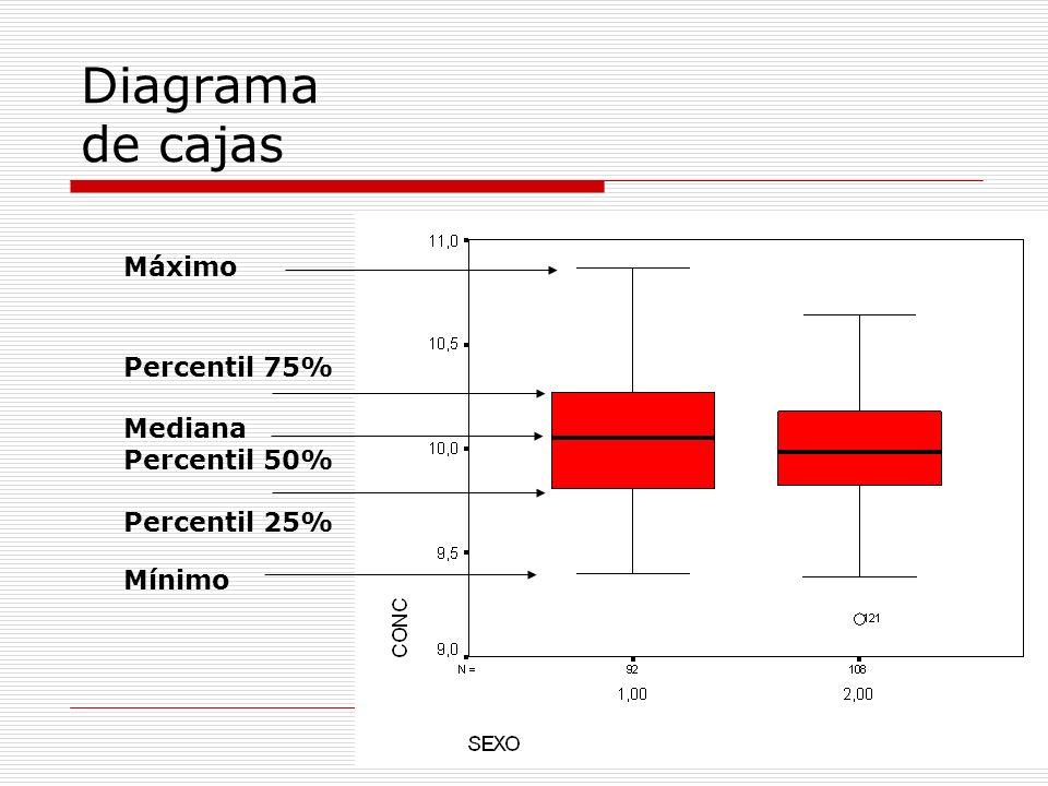 Diagrama de cajas Percentil 75% Percentil 25% Mediana Percentil 50% Mínimo Máximo