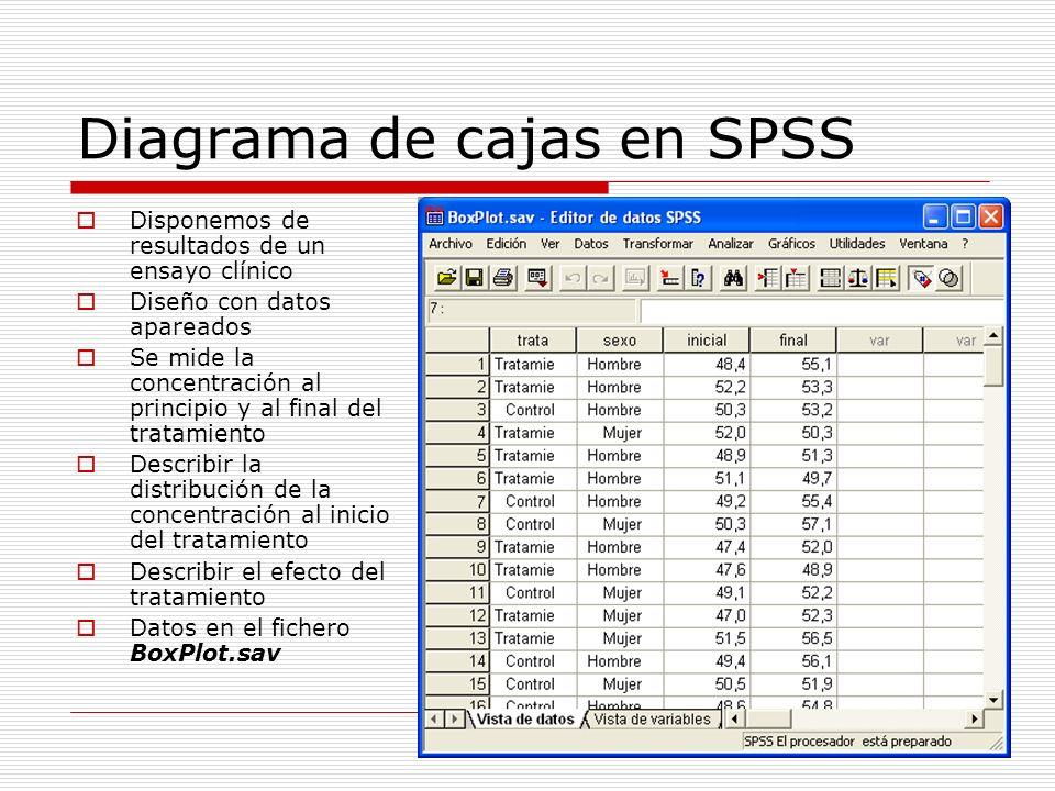 Diagrama de cajas en SPSS Disponemos de resultados de un ensayo clínico Diseño con datos apareados Se mide la concentración al principio y al final de