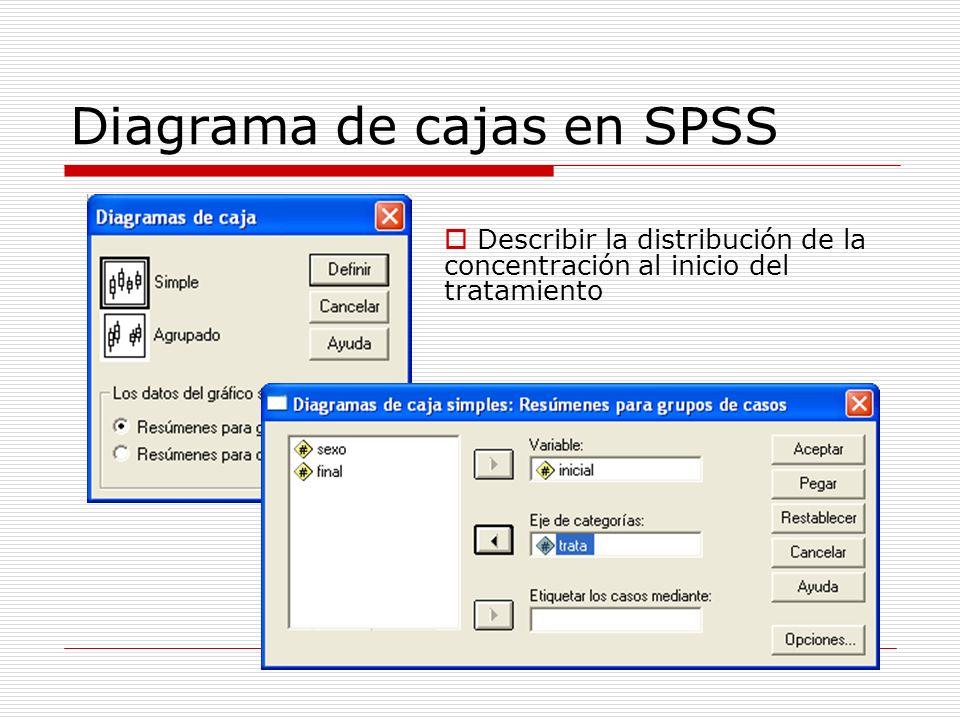 Diagrama de cajas en SPSS Describir la distribución de la concentración al inicio del tratamiento