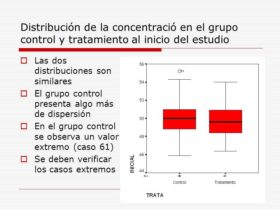 Distribución de la concentració en el grupo control y tratamiento al inicio del estudio Las dos distribuciones son similares El grupo control presenta