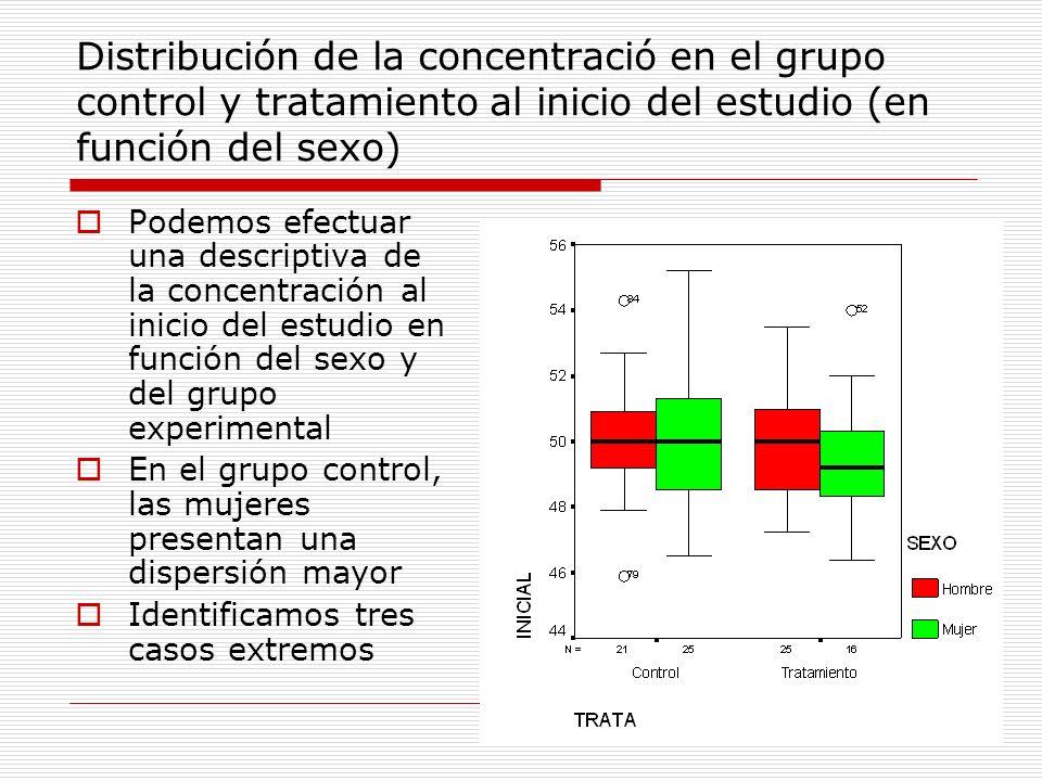 Podemos efectuar una descriptiva de la concentración al inicio del estudio en función del sexo y del grupo experimental En el grupo control, las mujer