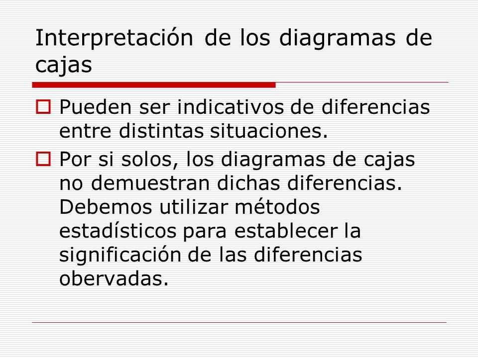 Interpretación de los diagramas de cajas Pueden ser indicativos de diferencias entre distintas situaciones. Por si solos, los diagramas de cajas no de