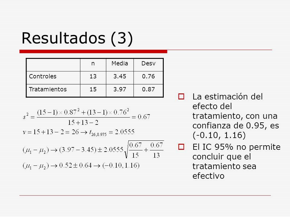 Resultados (3) La estimación del efecto del tratamiento, con una confianza de 0.95, es (-0.10, 1.16) El IC 95% no permite concluir que el tratamiento