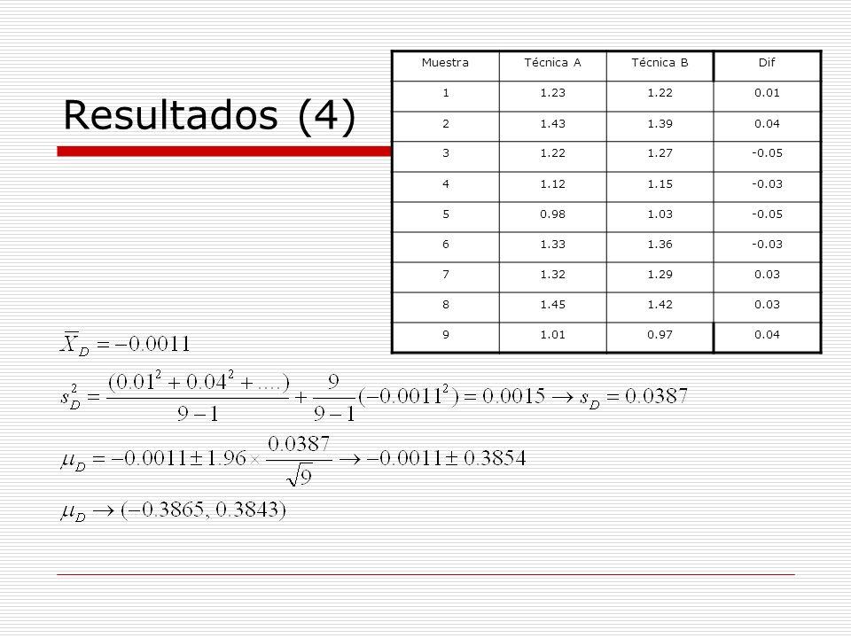 Resultados (4) MuestraTécnica ATécnica BDif 11.231.220.01 21.431.390.04 31.221.27-0.05 41.121.15-0.03 50.981.03-0.05 61.331.36-0.03 71.321.290.03 81.4