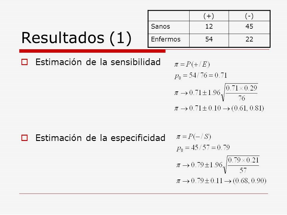 Resultados (1) Estimación de la sensibilidad Estimación de la especificidad (+)(-) Sanos1245 Enfermos5422
