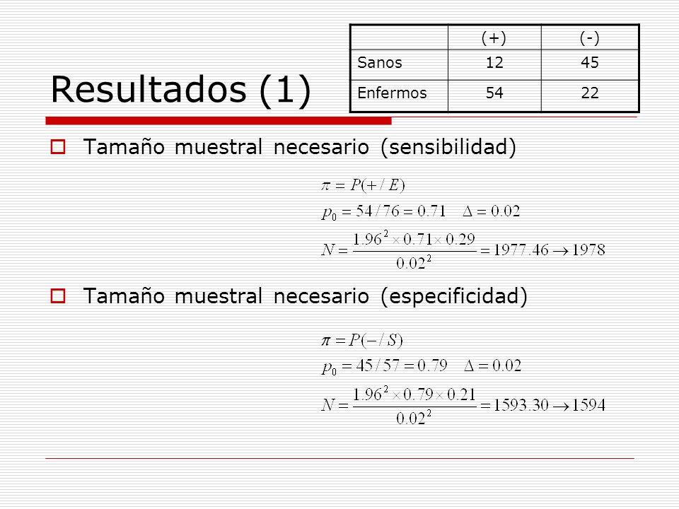 Resultados (1) Tamaño muestral necesario (sensibilidad) Tamaño muestral necesario (especificidad) (+)(-) Sanos1245 Enfermos5422