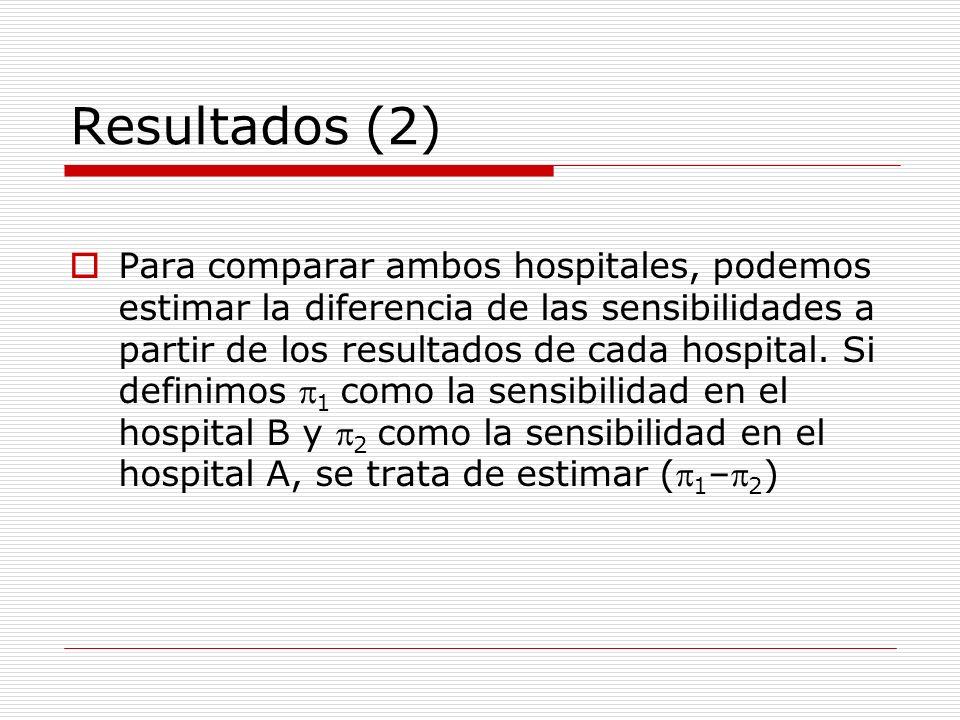 Resultados (2) Para comparar ambos hospitales, podemos estimar la diferencia de las sensibilidades a partir de los resultados de cada hospital. Si def