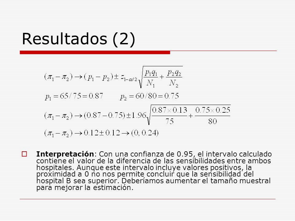 Resultados (2) Interpretación: Con una confianza de 0.95, el intervalo calculado contiene el valor de la diferencia de las sensibilidades entre ambos