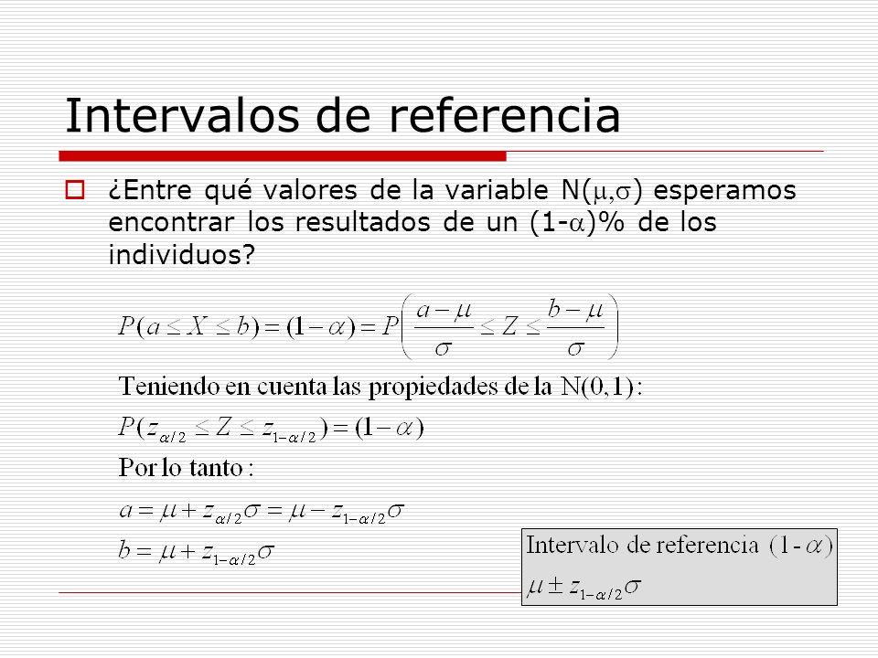 Intervalos de referencia ¿Entre qué valores de la variable N() esperamos encontrar los resultados de un (1-)% de los individuos?