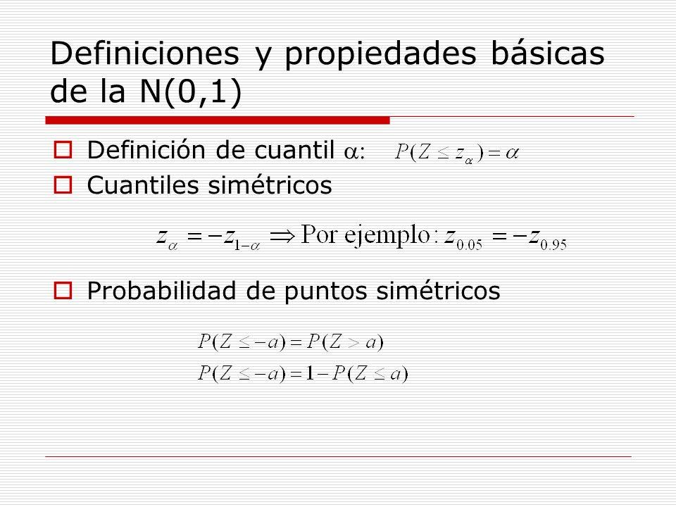 Definiciones y propiedades básicas de la N(0,1) Definición de cuantil Cuantiles simétricos Probabilidad de puntos simétricos