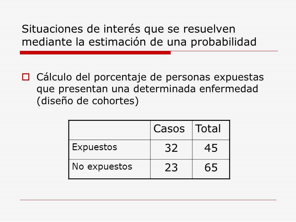 Situaciones de interés que se resuelven mediante la estimación de una probabilidad Cálculo del porcentaje de personas expuestas que presentan una dete