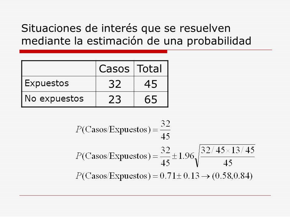 Situaciones de interés que se resuelven mediante la estimación de una probabilidad CasosTotal Expuestos 3245 No expuestos 2365
