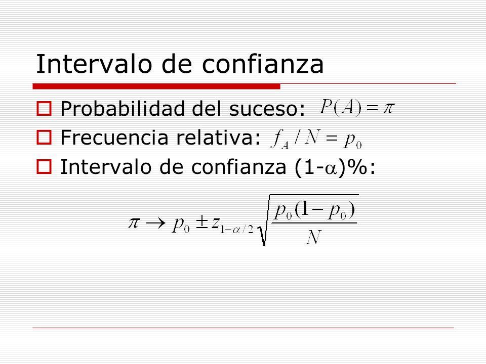 Intervalo de confianza Intervalo de confianza (1-)%: Interpretación: El (1-)% de los intervalos construidos de acuerdo con este criterio contendrán el verdadero valor de Con una confianza de (1-)% el intervalo obtenido será uno de los que contengan el verdadero valor de