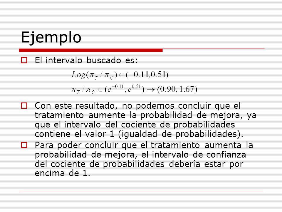 Ejemplo El intervalo buscado es: Con este resultado, no podemos concluir que el tratamiento aumente la probabilidad de mejora, ya que el intervalo del