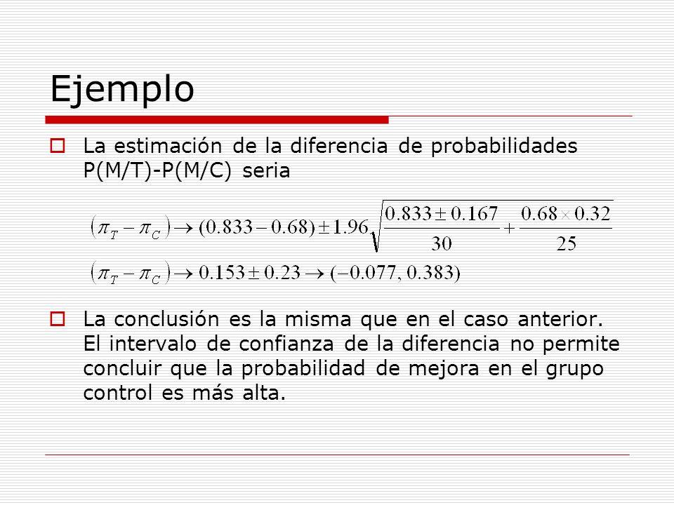 Ejemplo La estimación de la diferencia de probabilidades P(M/T)-P(M/C) seria La conclusión es la misma que en el caso anterior. El intervalo de confia