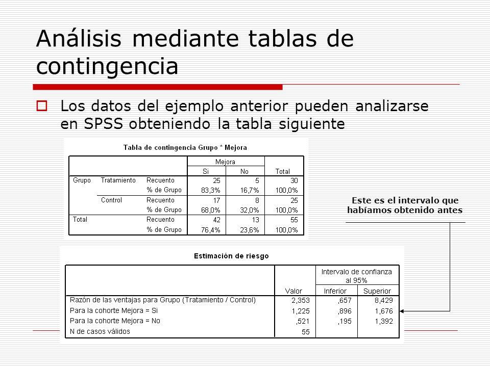Análisis mediante tablas de contingencia Los datos del ejemplo anterior pueden analizarse en SPSS obteniendo la tabla siguiente Este es el intervalo q