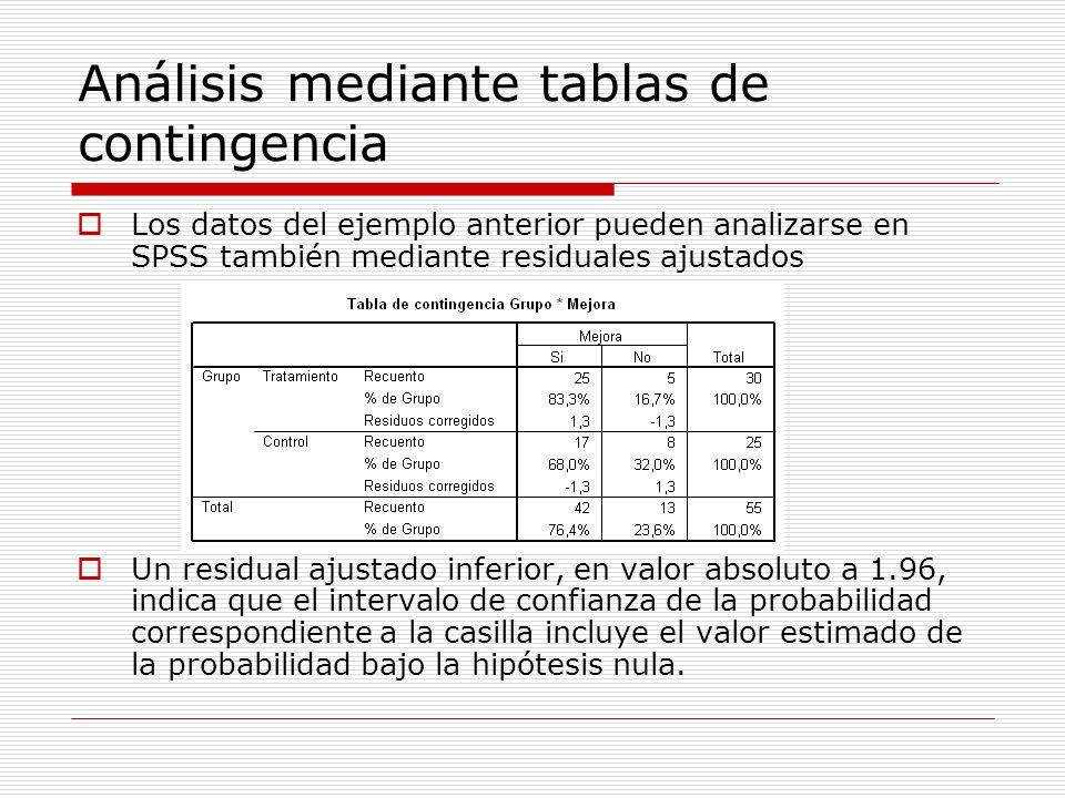 Análisis mediante tablas de contingencia Los datos del ejemplo anterior pueden analizarse en SPSS también mediante residuales ajustados Un residual aj