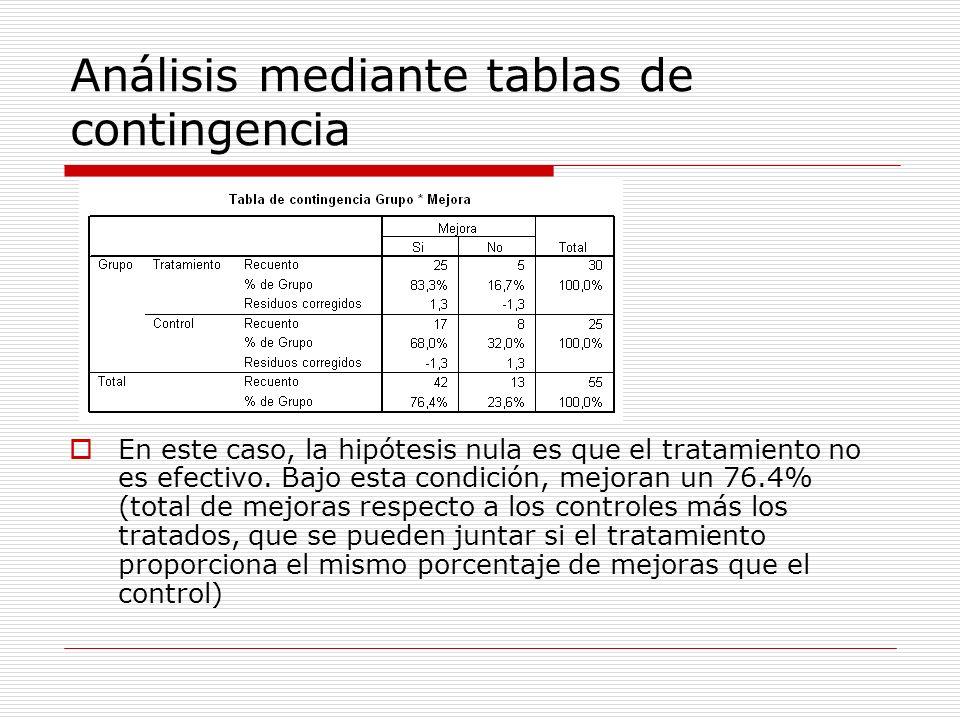 Análisis mediante tablas de contingencia En este caso, la hipótesis nula es que el tratamiento no es efectivo. Bajo esta condición, mejoran un 76.4% (