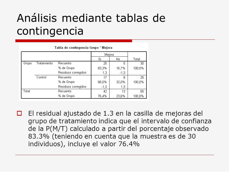 Análisis mediante tablas de contingencia El residual ajustado de 1.3 en la casilla de mejoras del grupo de tratamiento indica que el intervalo de conf