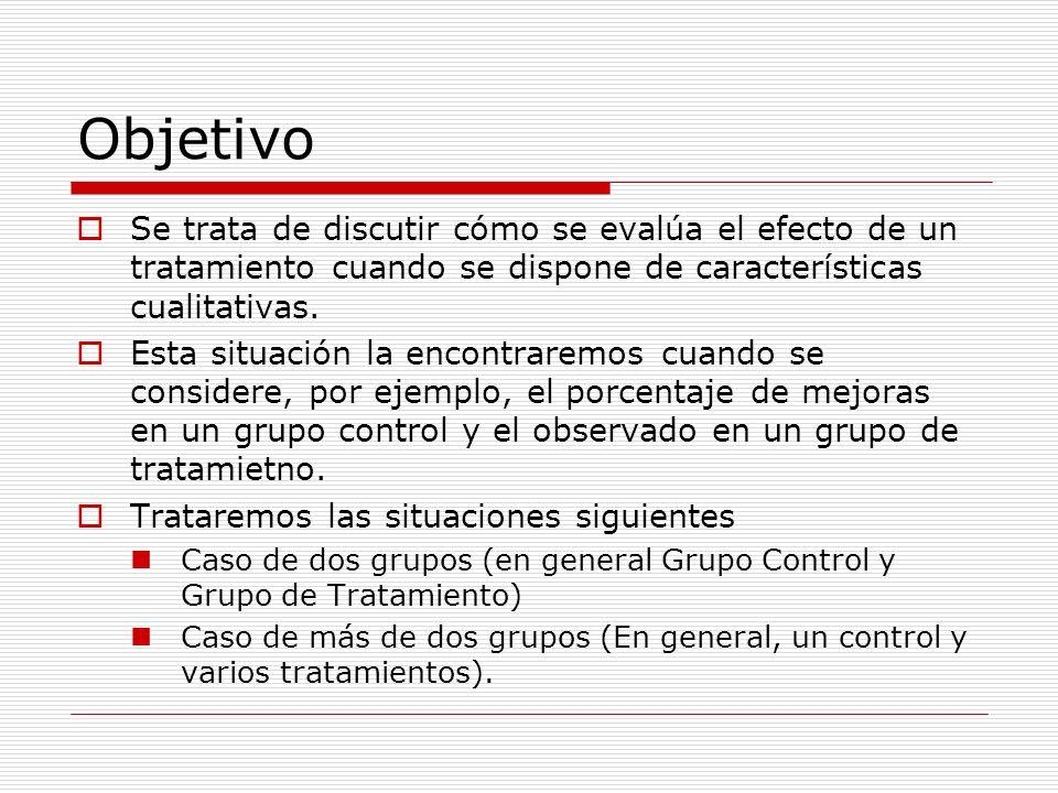 Objetivo Se trata de discutir cómo se evalúa el efecto de un tratamiento cuando se dispone de características cualitativas. Esta situación la encontra