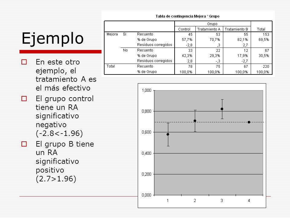 Ejemplo En este otro ejemplo, el tratamiento A es el más efectivo El grupo control tiene un RA significativo negativo (-2.8<-1.96) El grupo B tiene un